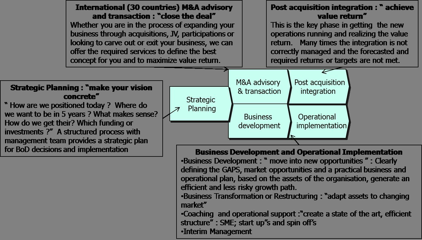 Corporate Development Process